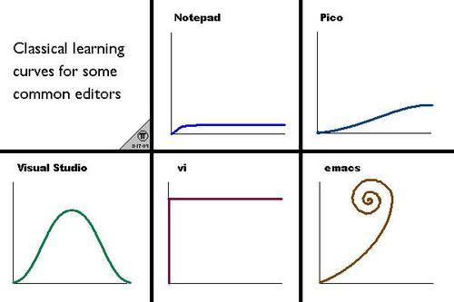 Editor curves