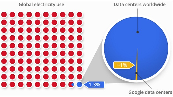 Google Energy Use