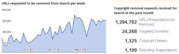 Google Copyright Tool